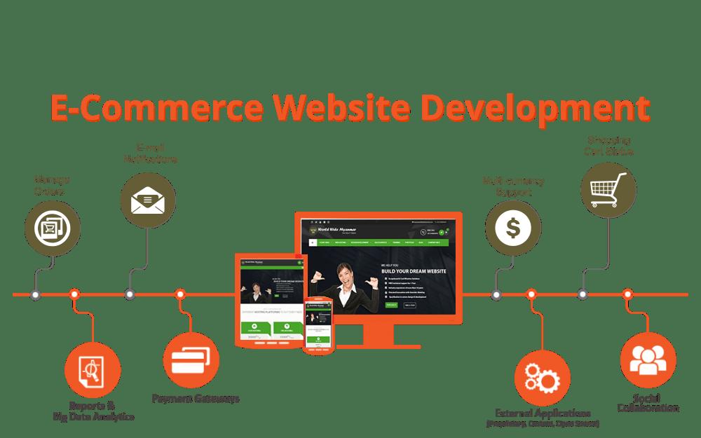 ecommerce website developers in kenya